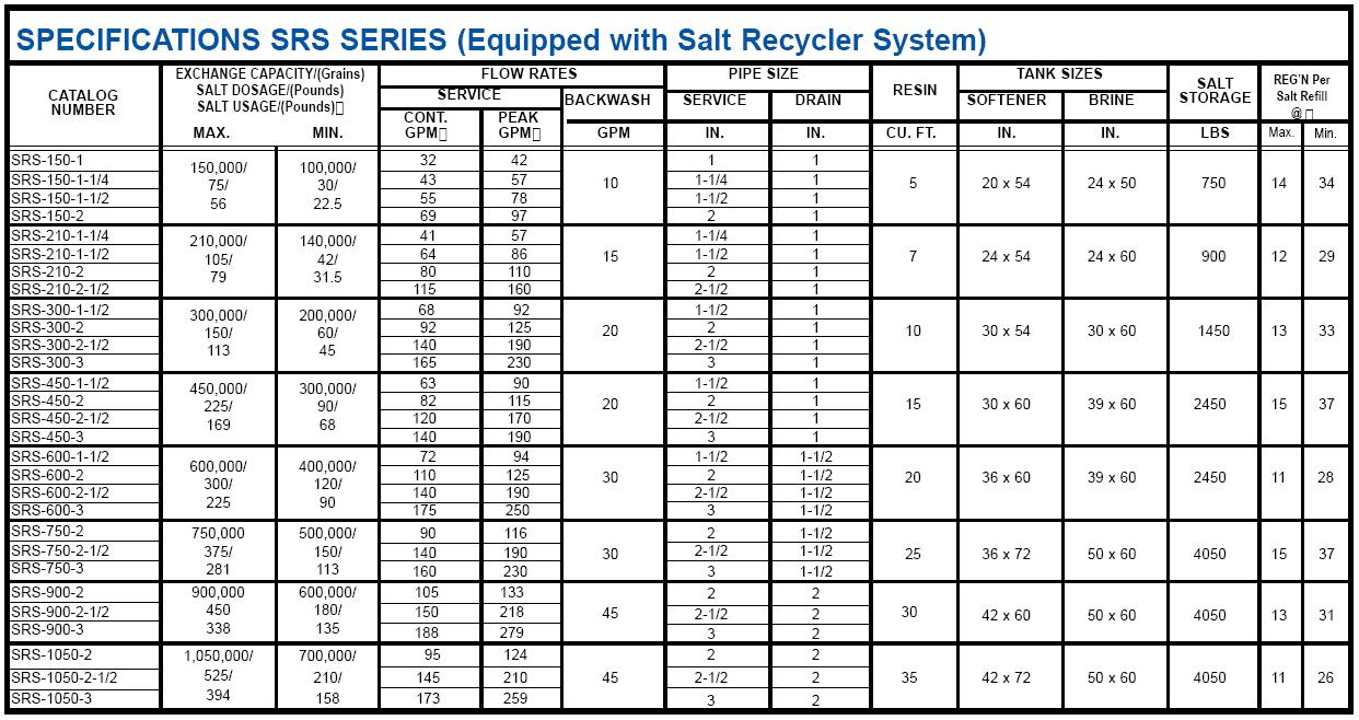 Water Softener Water Softener Grains Per Pound Salt