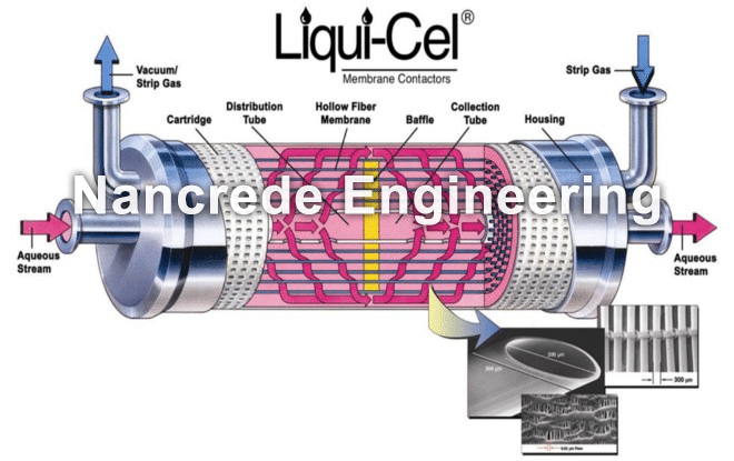 Carbon Dioxide Removal Systems : Liqui cel membrane oxygen nancrede engineering